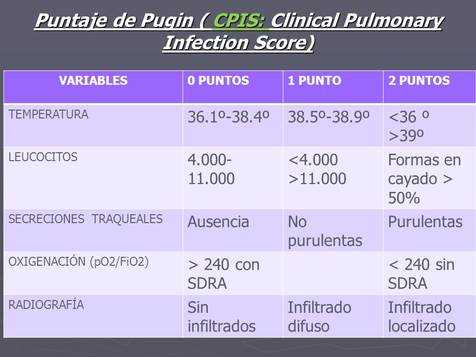 Puntaje de Pugin ( CPIS: Clinical Pulmonary Infection Score)