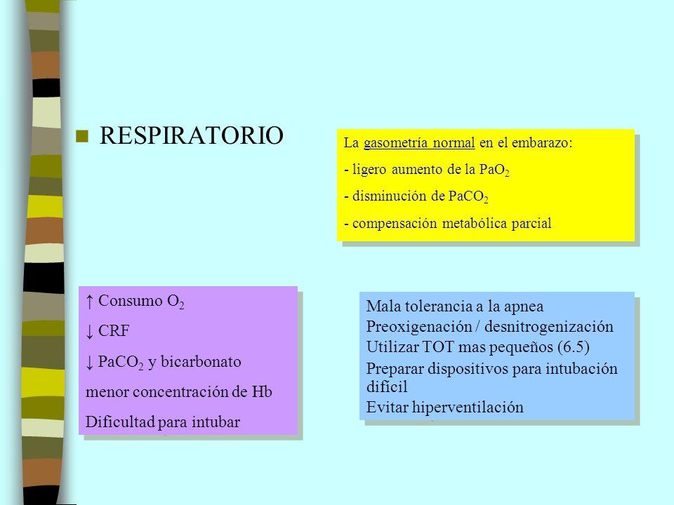 RESPIRATORIO ↑ Consumo O2 Mala tolerancia a la apnea ↓ CRF