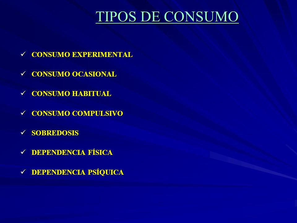 TIPOS DE CONSUMO CONSUMO EXPERIMENTAL CONSUMO OCASIONAL