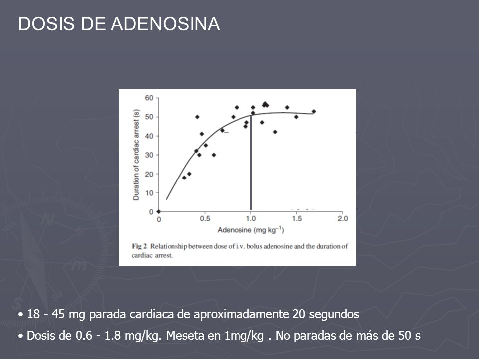 DOSIS DE ADENOSINA 18 - 45 mg parada cardiaca de aproximadamente 20 segundos.