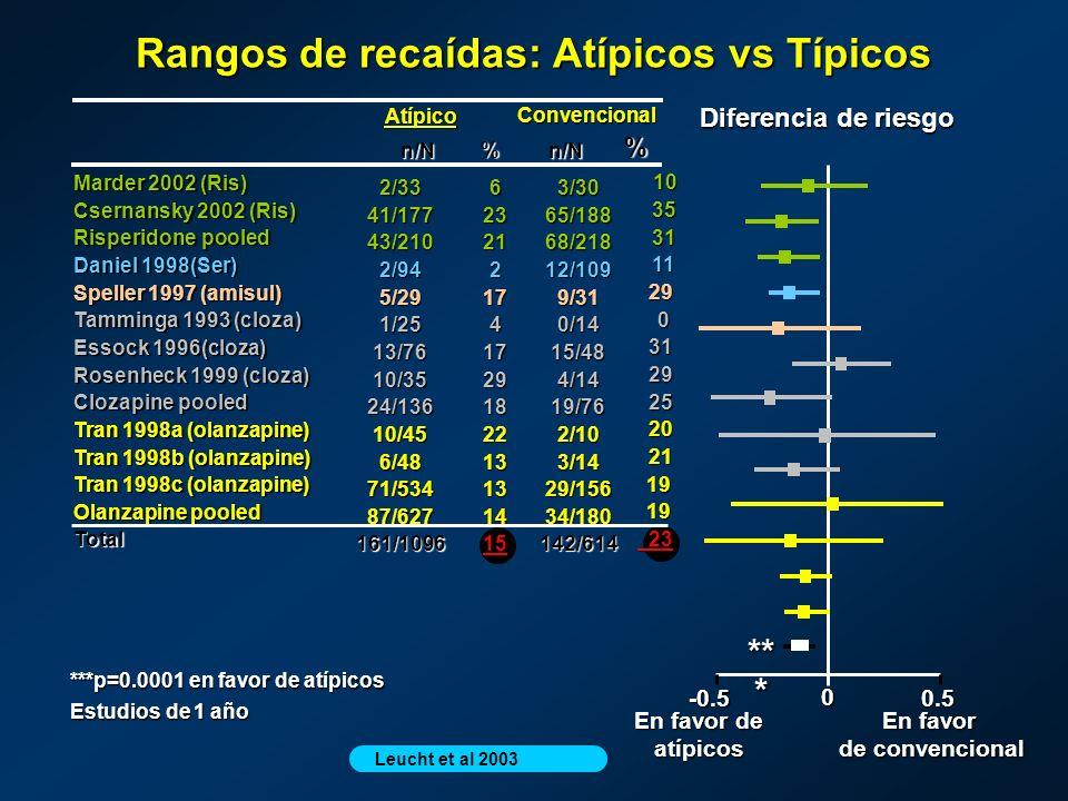 Rangos de recaídas: Atípicos vs Típicos