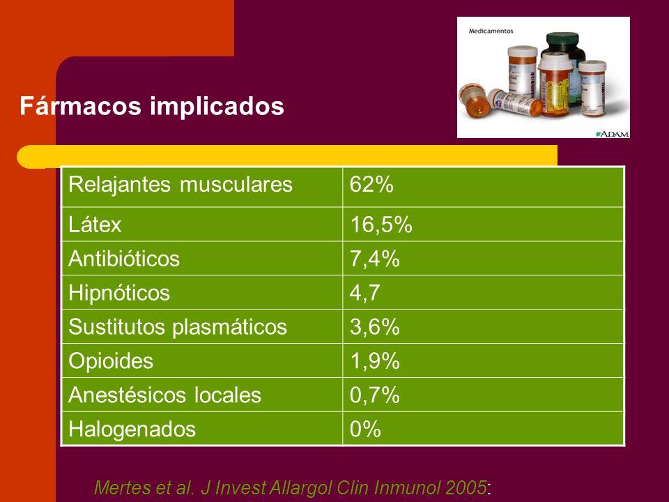 Fármacos implicados Relajantes musculares 62% Látex 16,5% Antibióticos