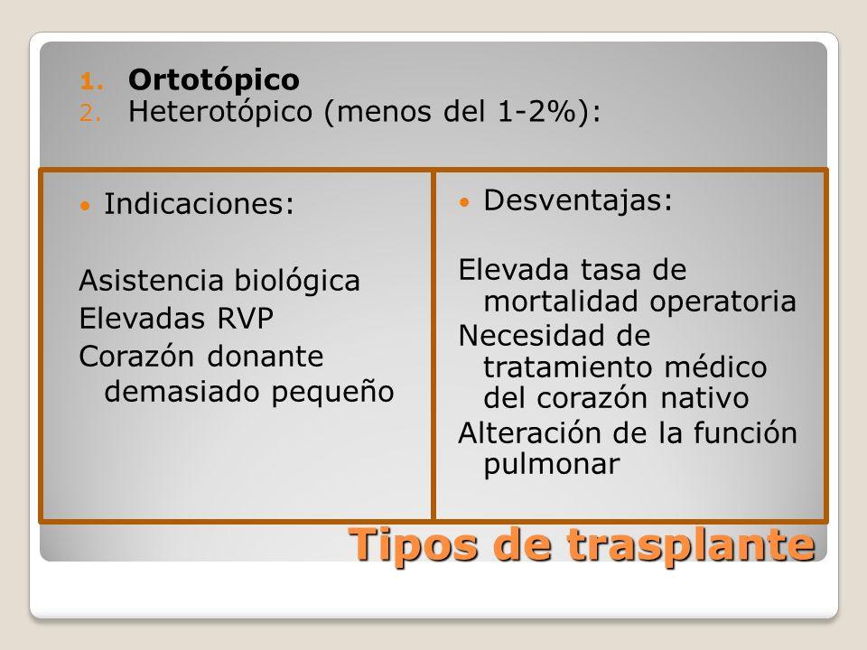 Tipos de trasplante Ortotópico Heterotópico (menos del 1-2%):