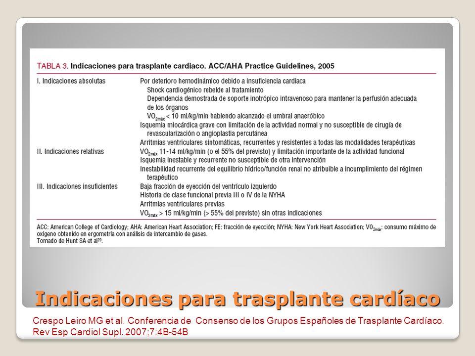 Indicaciones para trasplante cardíaco