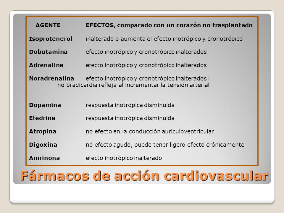Fármacos de acción cardiovascular