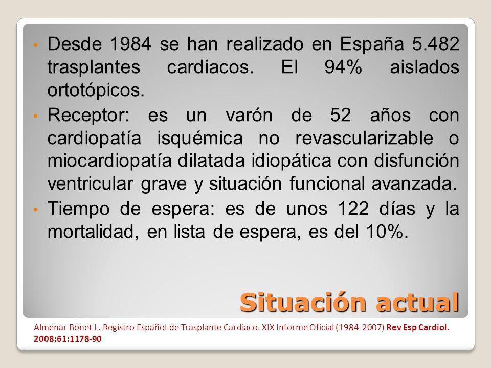 Desde 1984 se han realizado en España 5. 482 trasplantes cardiacos