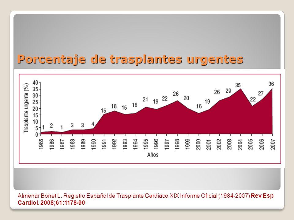 Porcentaje de trasplantes urgentes
