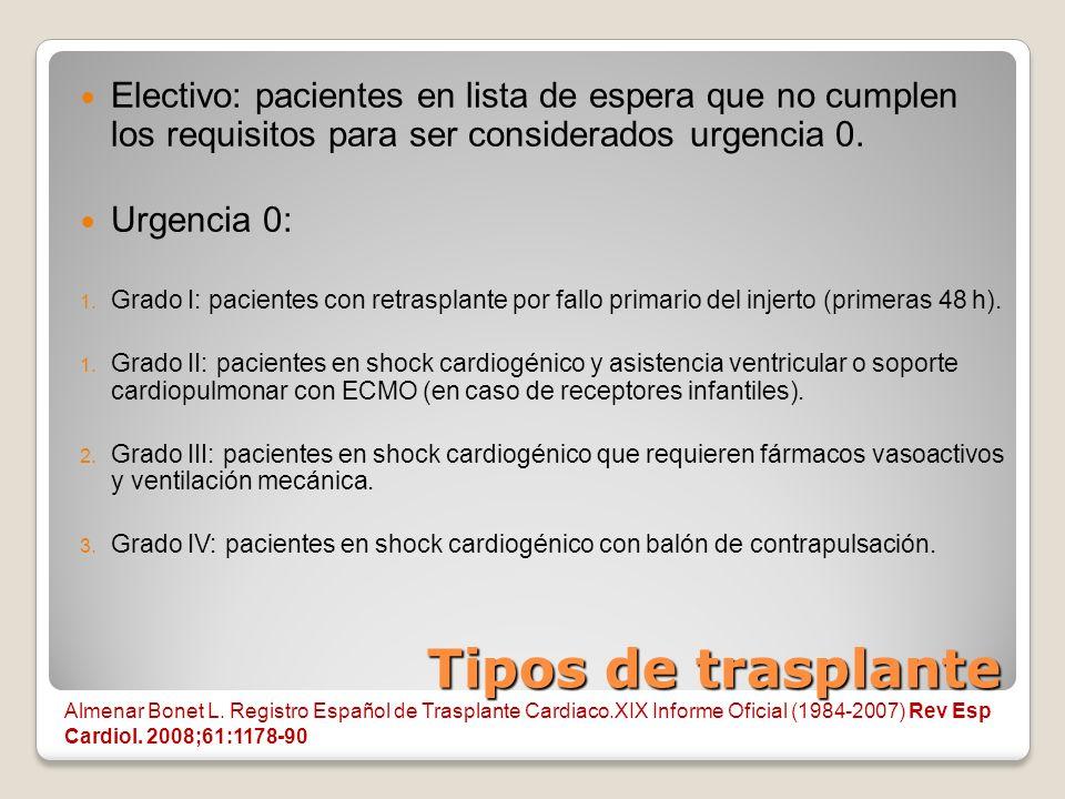 Electivo: pacientes en lista de espera que no cumplen los requisitos para ser considerados urgencia 0.