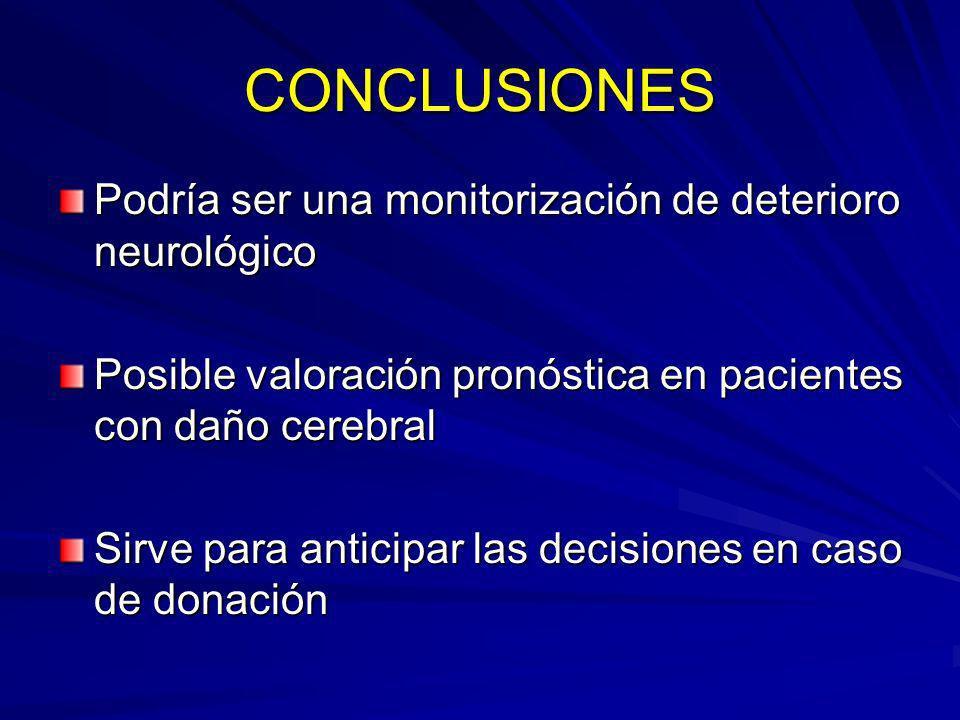 CONCLUSIONES Podría ser una monitorización de deterioro neurológico