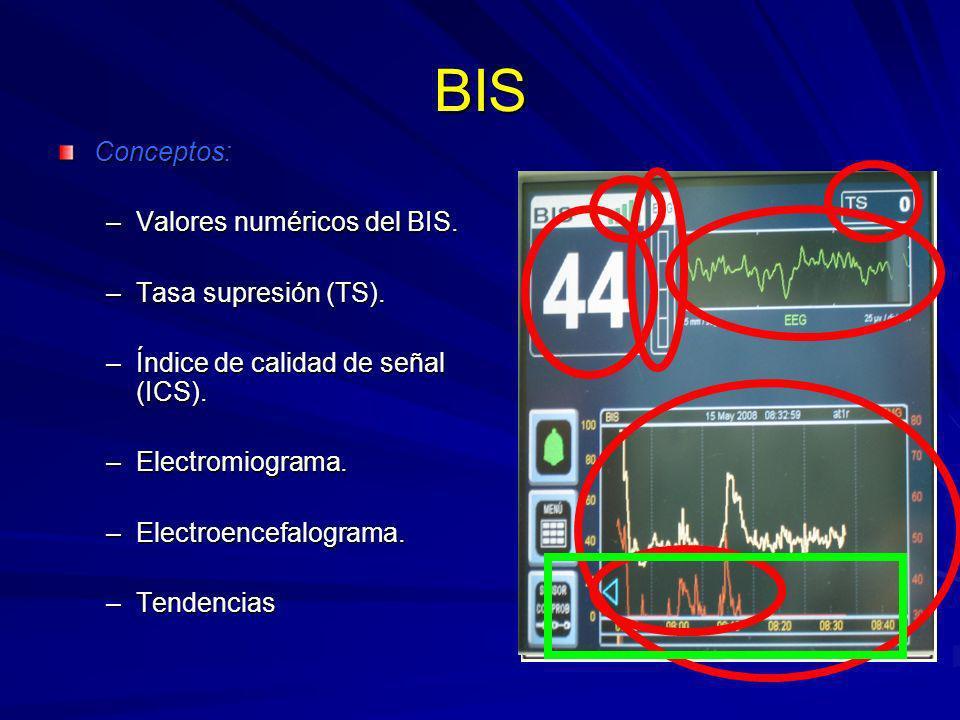 BIS Conceptos: Valores numéricos del BIS. Tasa supresión (TS).