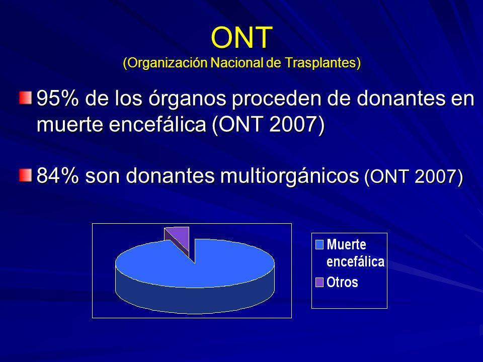 ONT (Organización Nacional de Trasplantes)