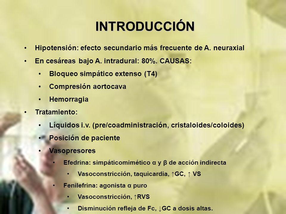 INTRODUCCIÓNHipotensión: efecto secundario más frecuente de A. neuraxial. En cesáreas bajo A. intradural: 80%. CAUSAS: