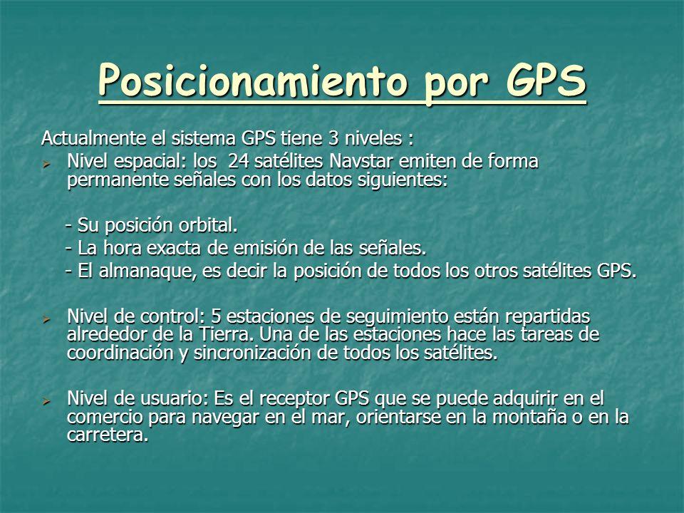 Posicionamiento por GPS