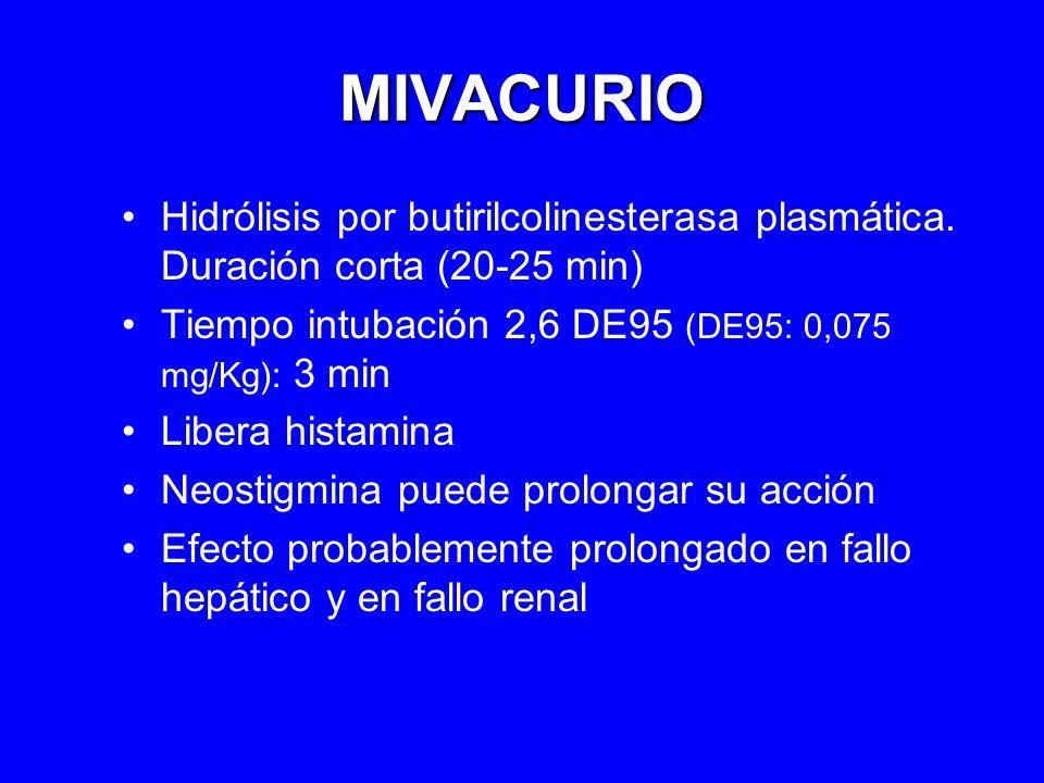 MIVACURIO Hidrólisis por butirilcolinesterasa plasmática. Duración corta (20-25 min) Tiempo intubación 2,6 DE95 (DE95: 0,075 mg/Kg): 3 min.