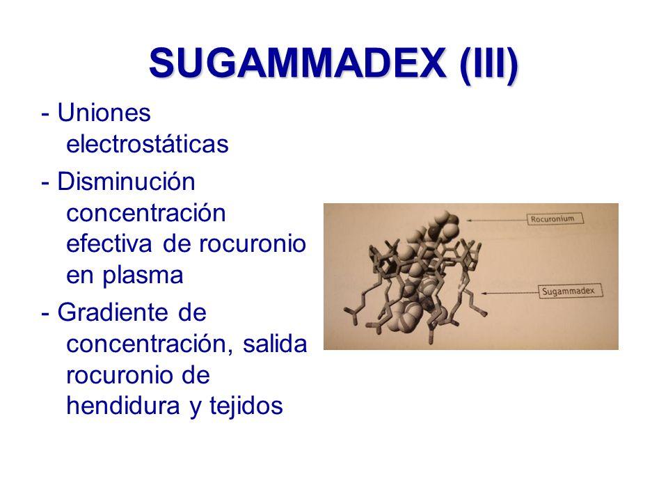 SUGAMMADEX (III) - Uniones electrostáticas