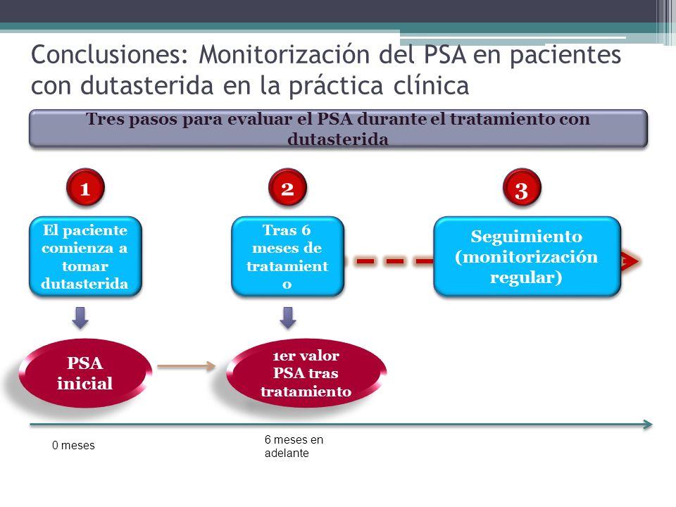 Conclusiones: Monitorización del PSA en pacientes con dutasterida en la práctica clínica