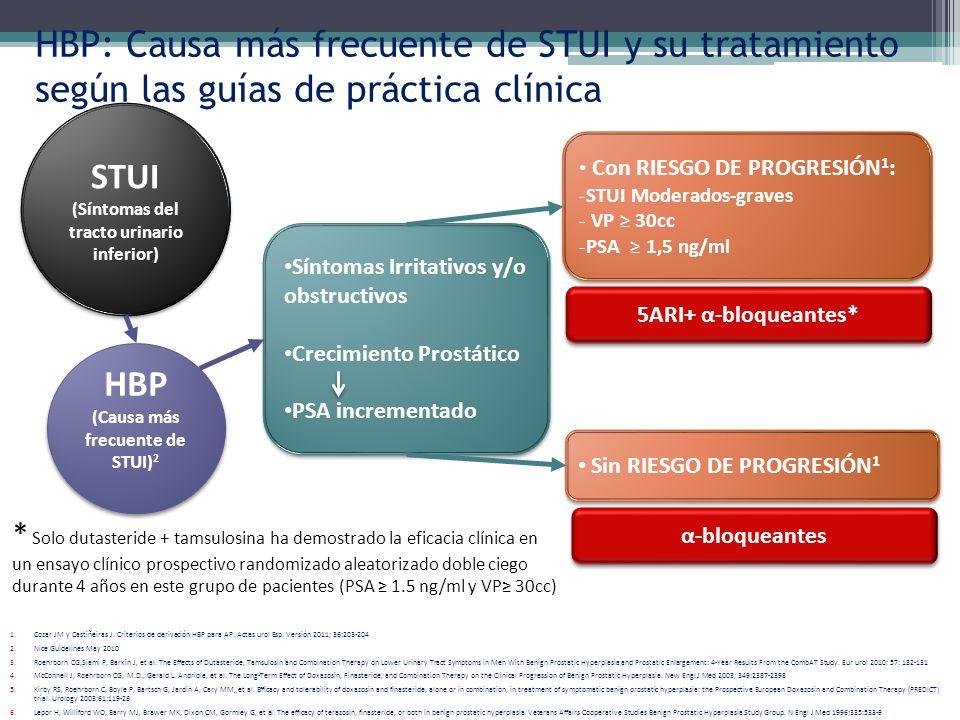 (Síntomas del tracto urinario inferior) (Causa más frecuente de STUI)2