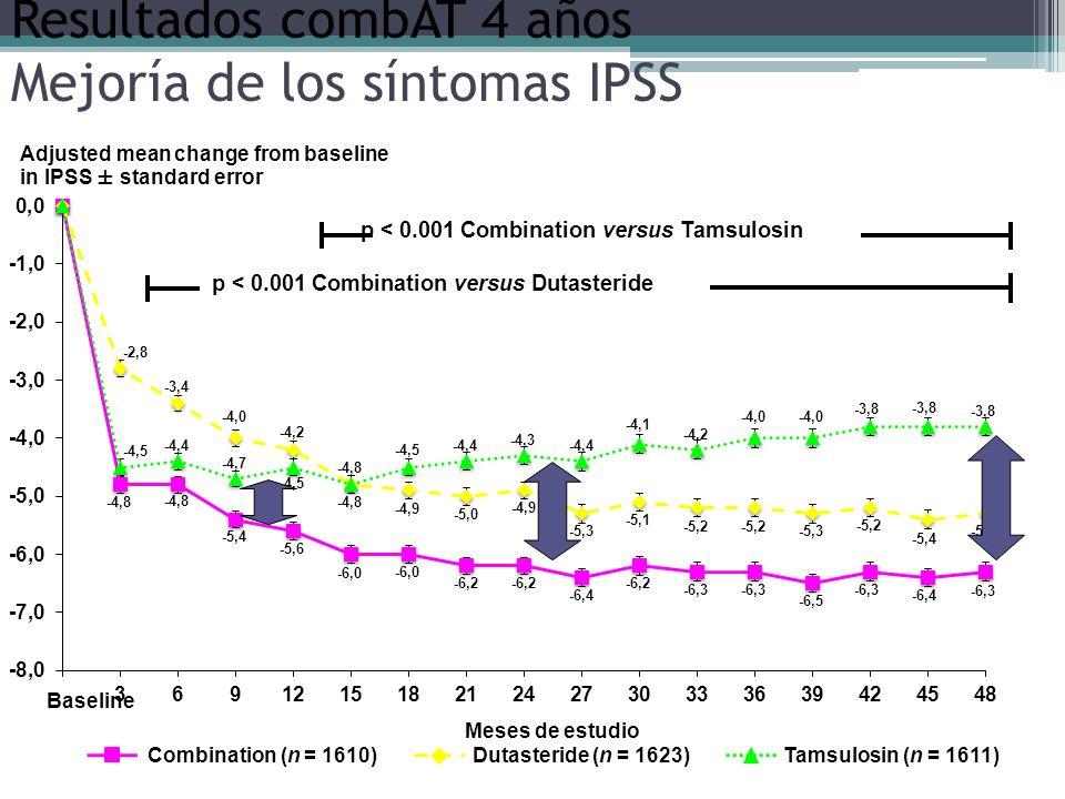 Resultados combAT 4 años Mejoría de los síntomas IPSS