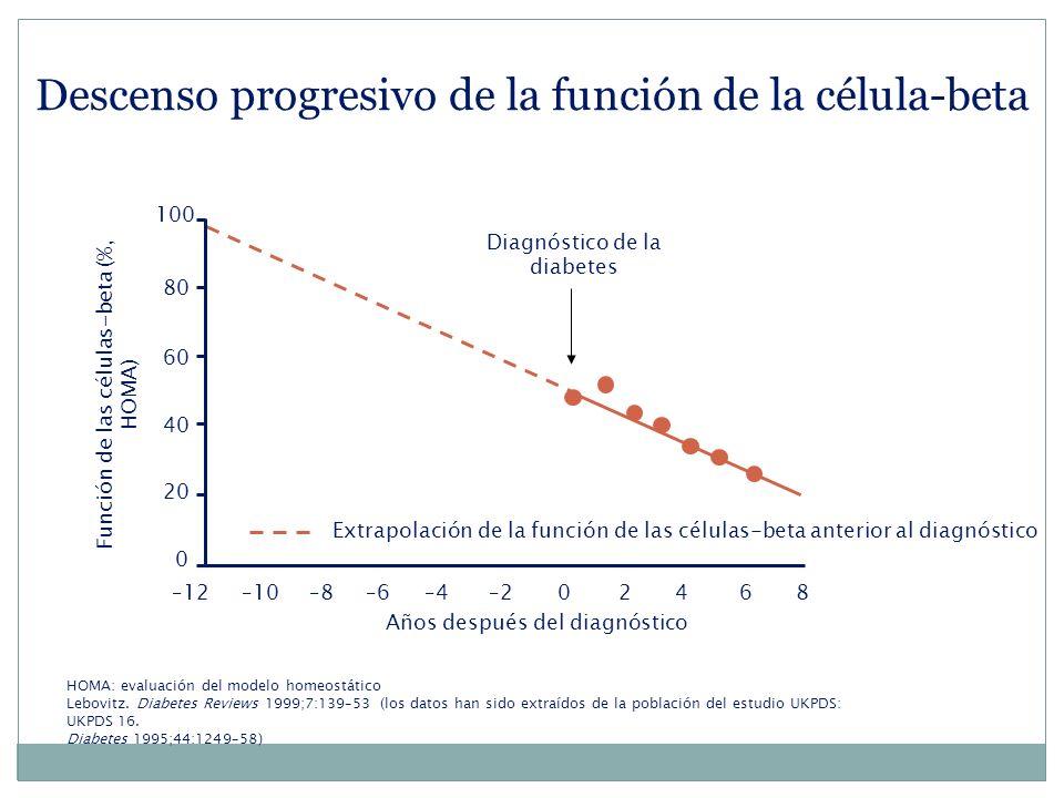 Descenso progresivo de la función de la célula-beta
