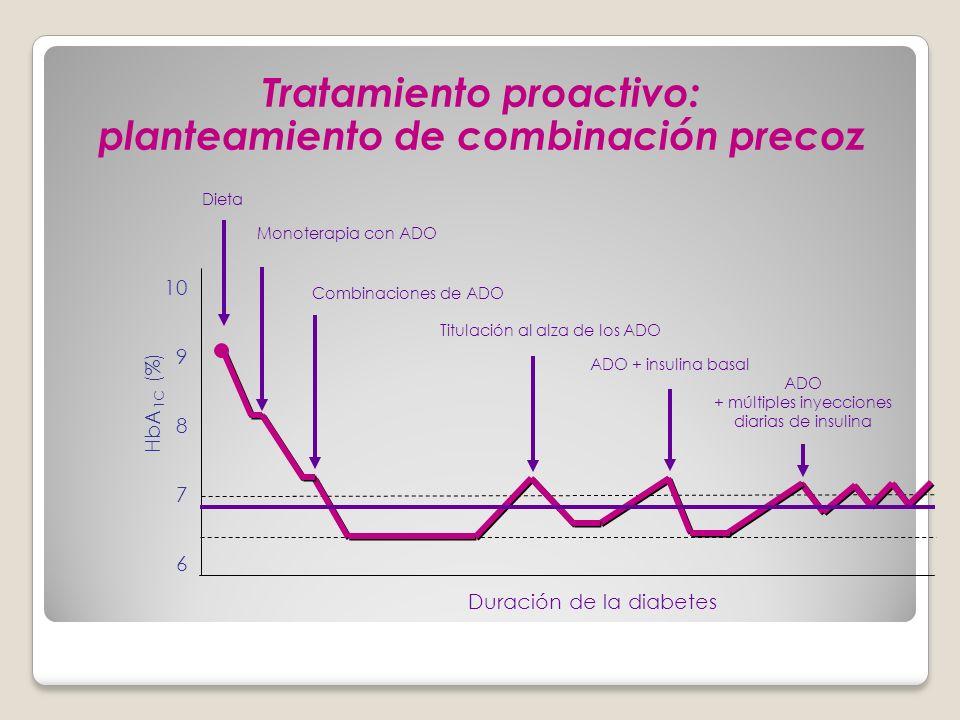 Tratamiento proactivo: planteamiento de combinación precoz