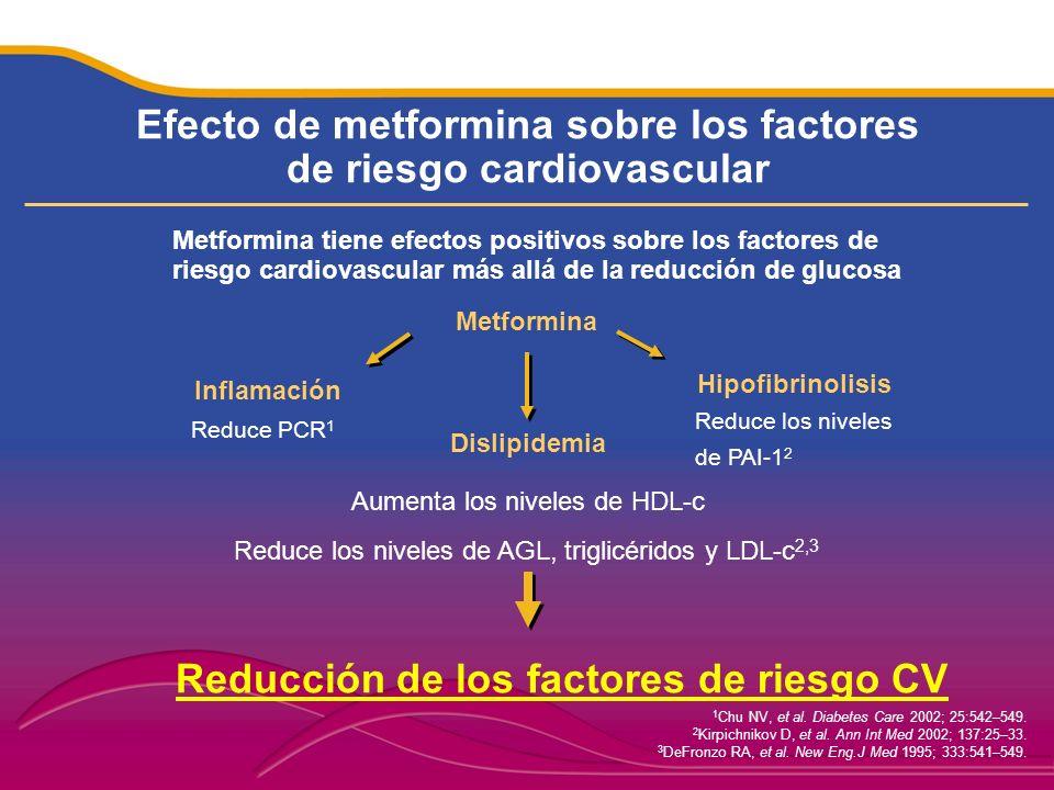 Efecto de metformina sobre los factores de riesgo cardiovascular
