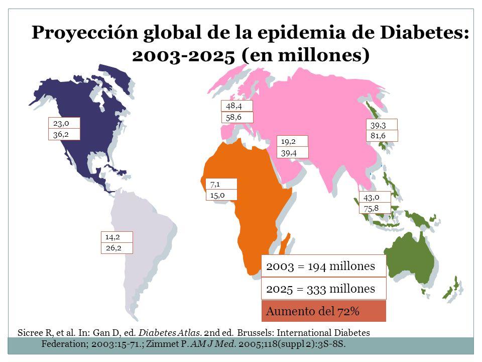 Proyección global de la epidemia de Diabetes: 2003-2025 (en millones)