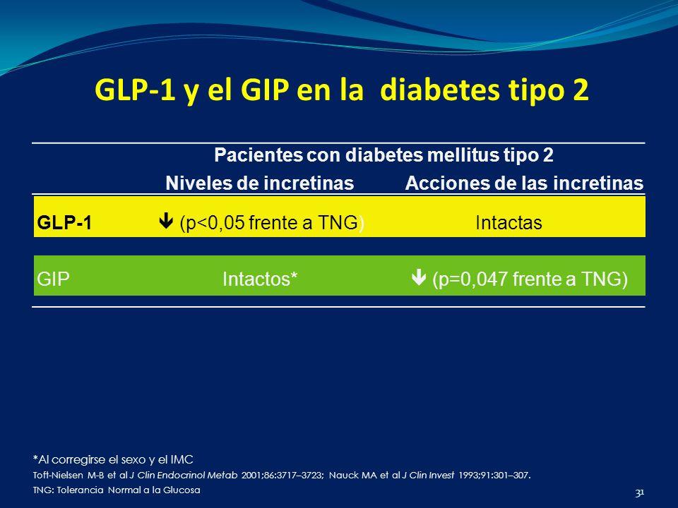 GLP-1 y el GIP en la diabetes tipo 2