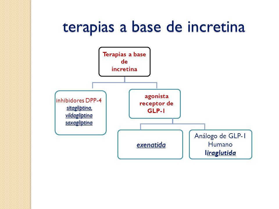terapias a base de incretina
