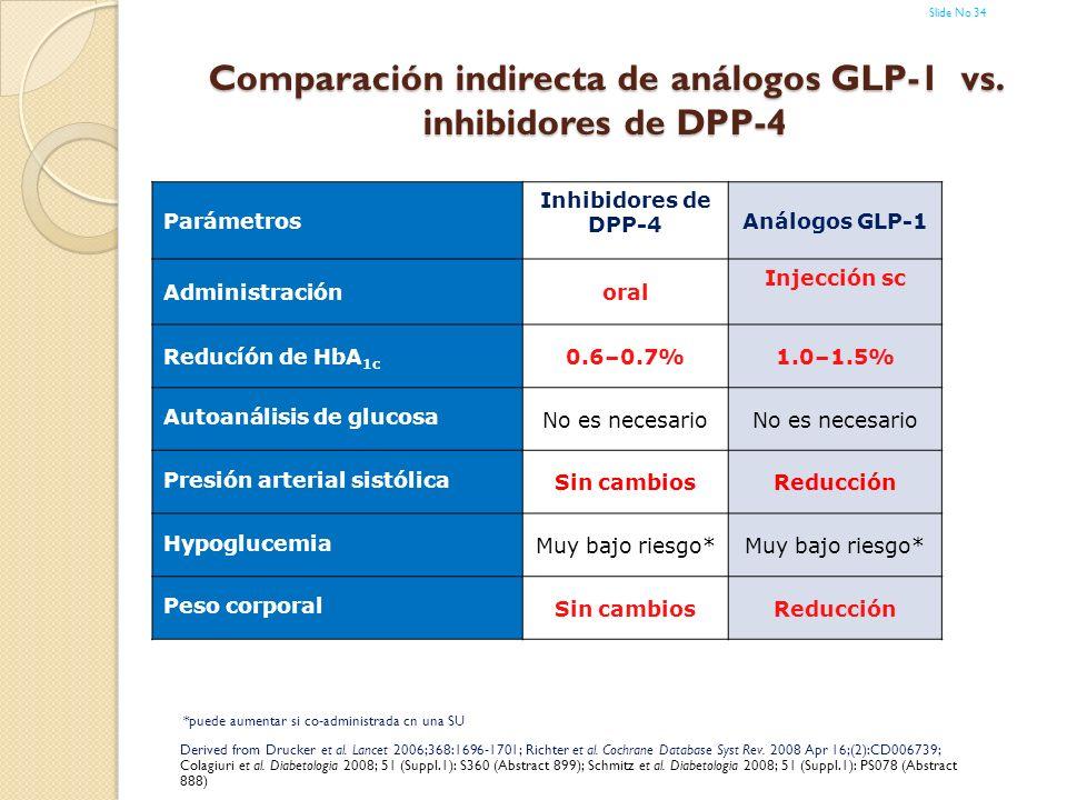 Comparación indirecta de análogos GLP-1 vs. inhibidores de DPP-4