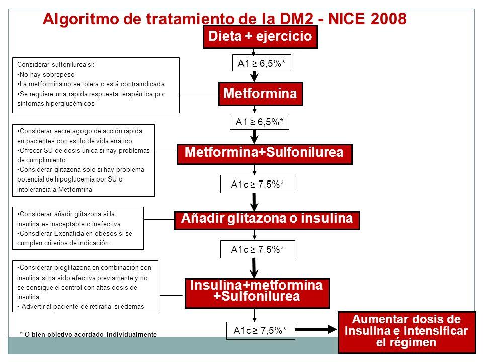 Algoritmo de tratamiento de la DM2 - NICE 2008