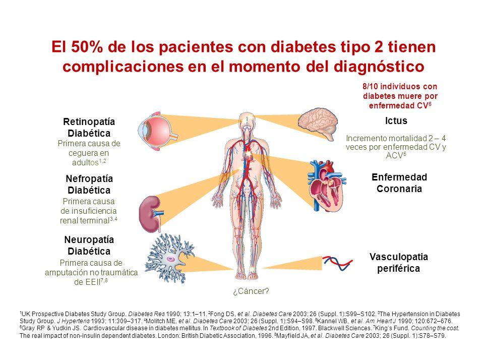 El 50% de los pacientes con diabetes tipo 2 tienen complicaciones en el momento del diagnóstico