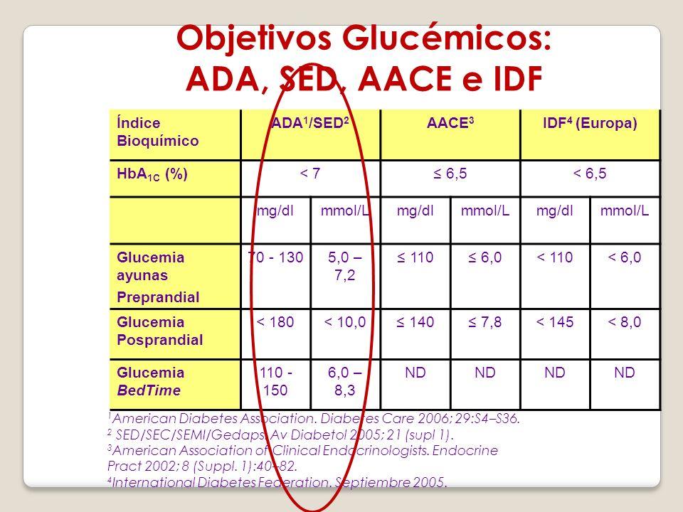 Objetivos Glucémicos: