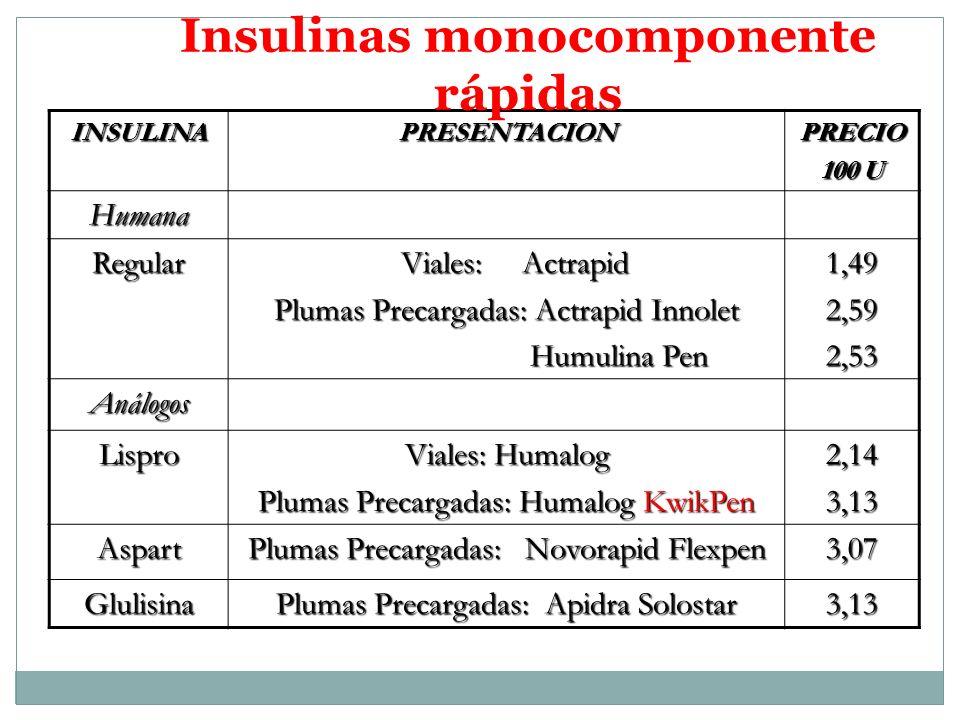 Insulinas monocomponente rápidas