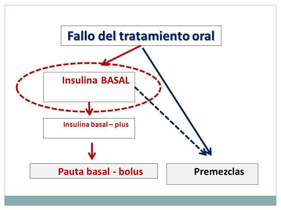 Fallo del tratamiento oral