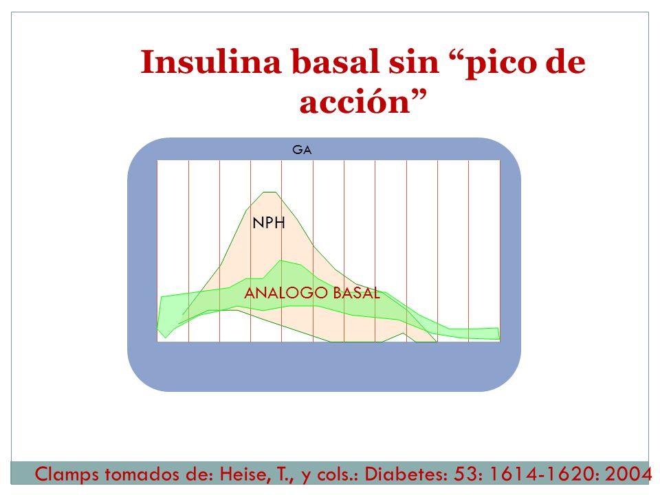 Insulina basal sin pico de acción