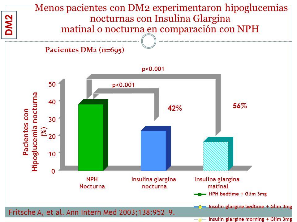 Pacientes con Hipoglucemia nocturna (%)
