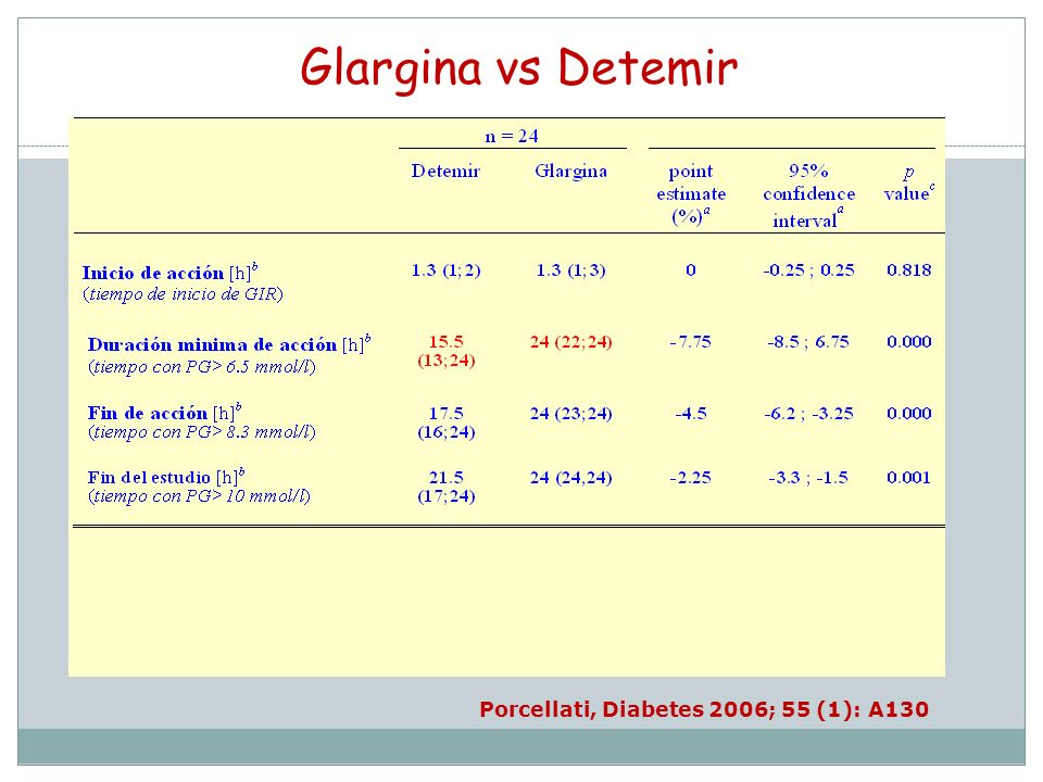 Porcellati, Diabetes 2006; 55 (1): A130
