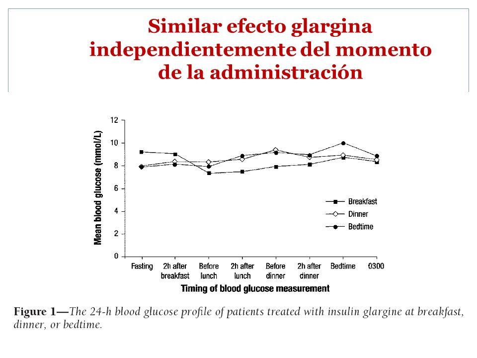Similar efecto glargina independientemente del momento de la administración