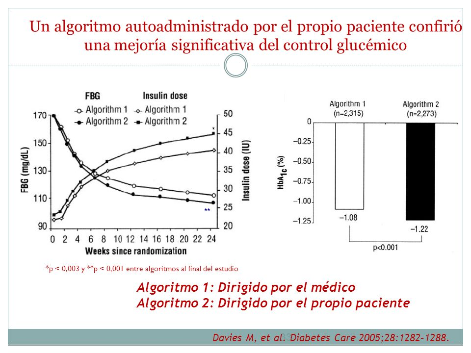 Un algoritmo autoadministrado por el propio paciente confirió una mejoría significativa del control glucémico