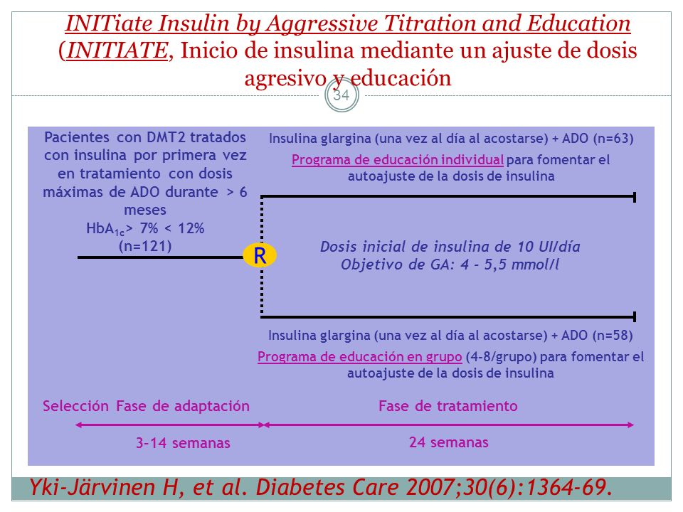 Yki-Järvinen H, et al. Diabetes Care 2007;30(6):1364-69.