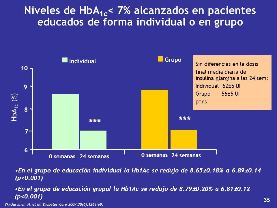Niveles de HbA1c< 7% alcanzados en pacientes educados de forma individual o en grupo