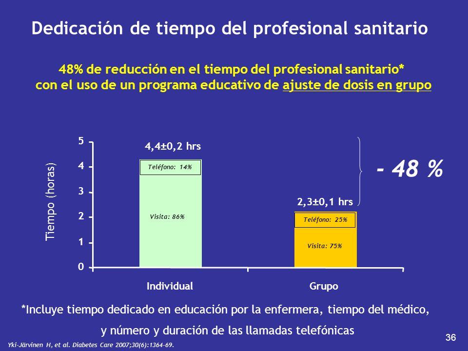 Dedicación de tiempo del profesional sanitario