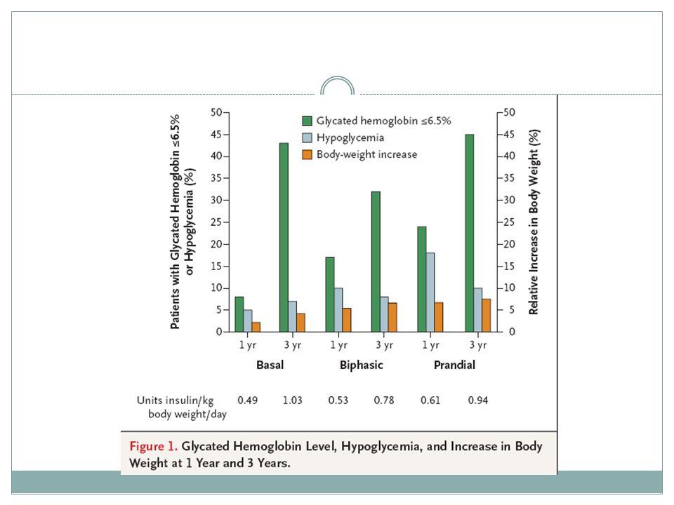 Publicado en Octubre-09. 708 pacientes en tto con met+su, randomizados a insulina bifasica dos veces/d, ó aspart 3 veces/d ó detemir una vez dia. Si hiperglucemia ó HbA1c mayor 6.5% se añadía un segundo tipo de insulina.
