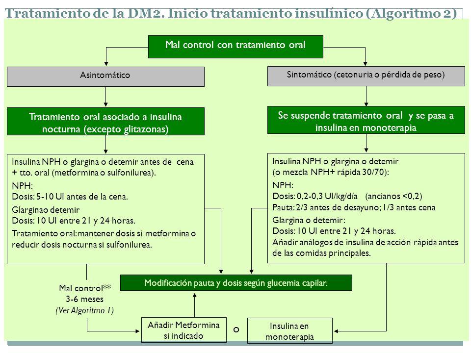Tratamiento de la DM2. Inicio tratamiento insulínico (Algoritmo 2)