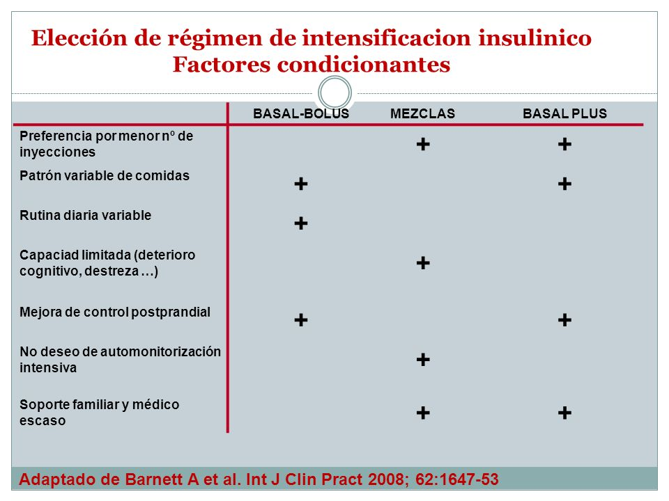 Elección de régimen de intensificacion insulinico Factores condicionantes