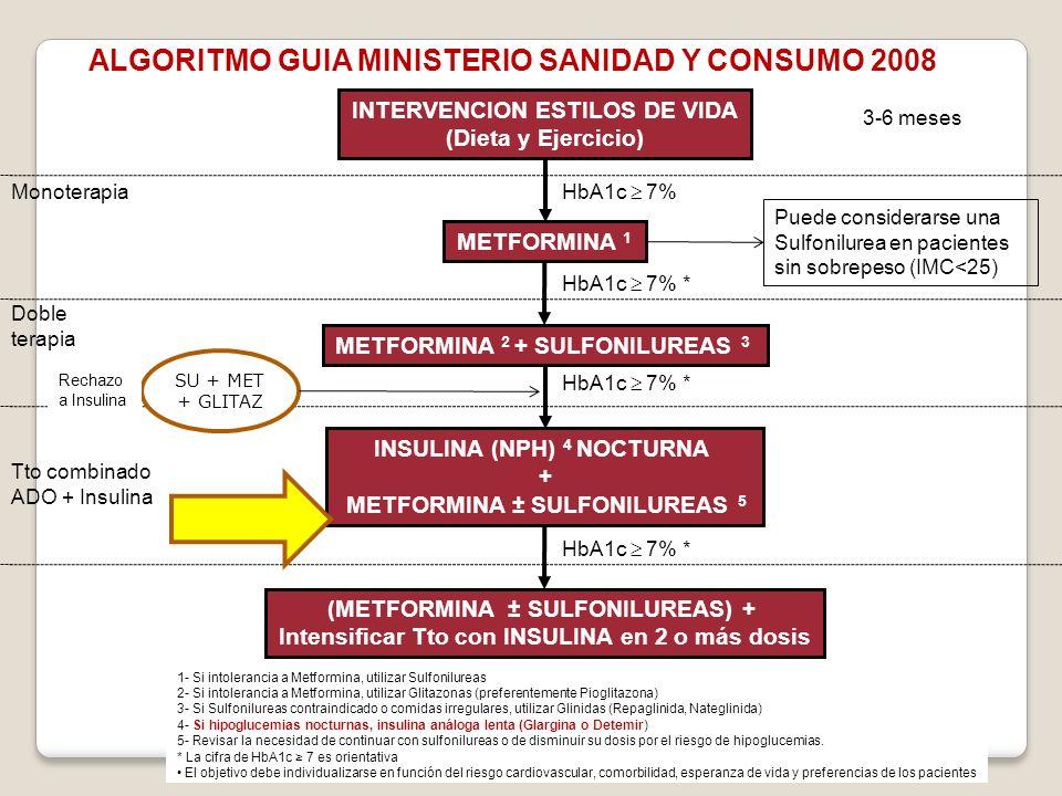 ALGORITMO GUIA MINISTERIO SANIDAD Y CONSUMO 2008