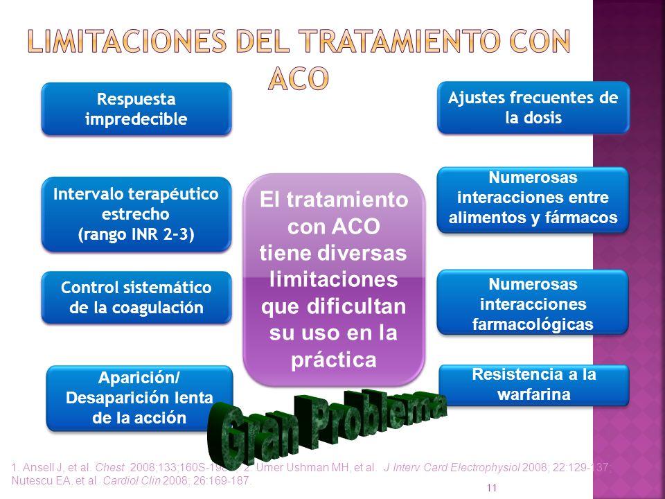 Limitaciones del tratamiento con ACO
