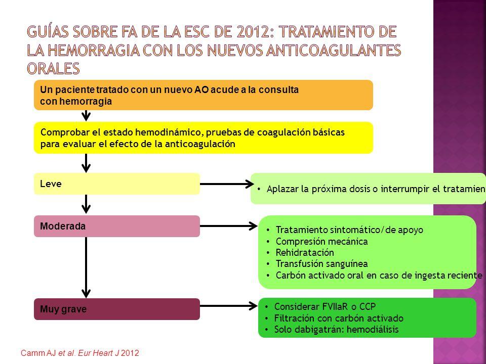 Guías sobre FA de la ESC de 2012: tratamiento de la hemorragia con los nuevos anticoagulantes orales