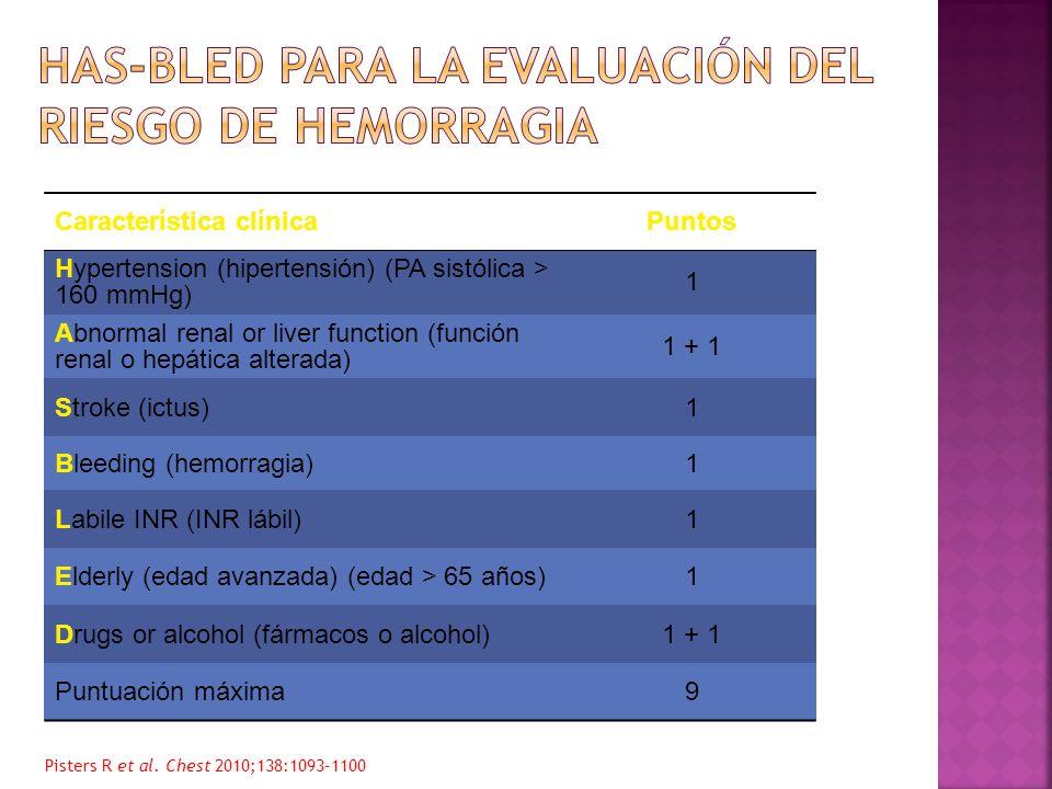 HAS-BLED para la evaluación del riesgo de hemorragia