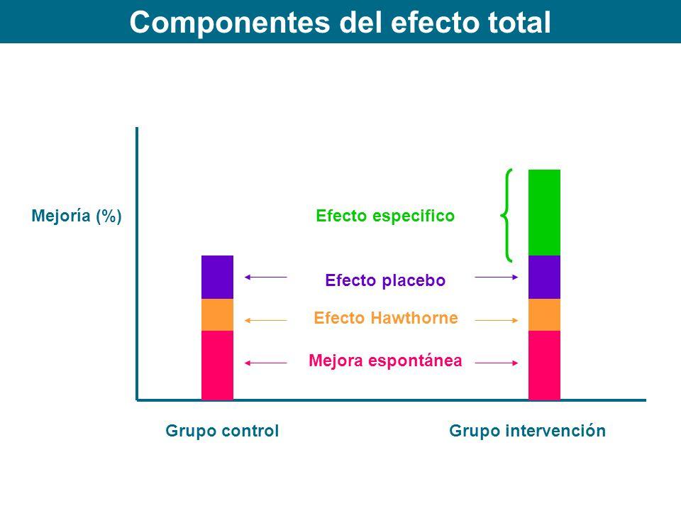 Componentes del efecto total